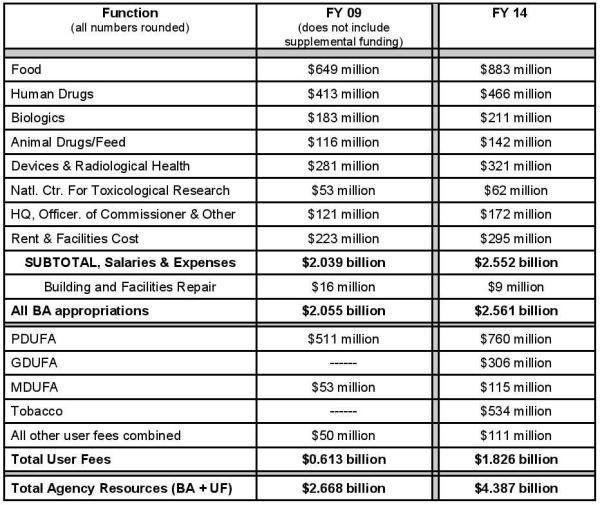FDA budget comp 09-14-page-001